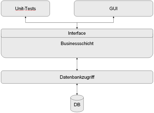 Unit-Tests: Architektur