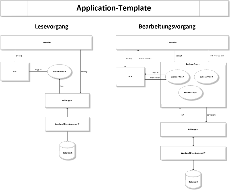 Aufbau Application-Template